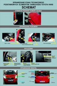 Ilustracja - Mechanizmy sterowania pojazdem Toyota Yaris